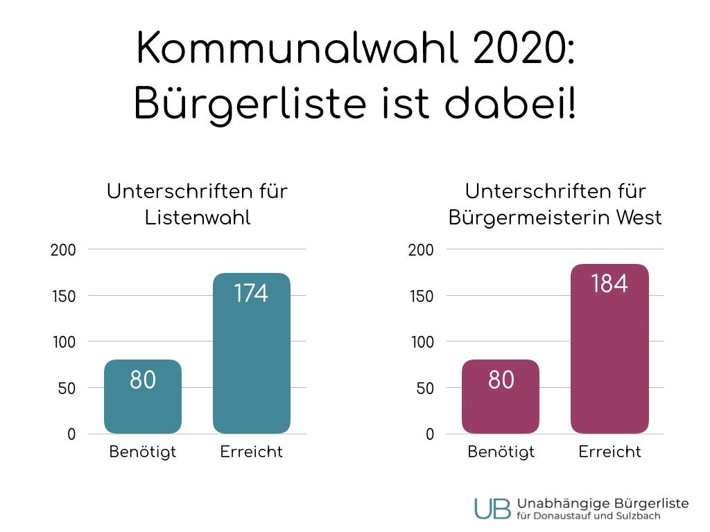 Die Unabhängige Bürgerliste für Donaustauf und Sulzbach nimmt an der Kommunalwahl 2020 teil